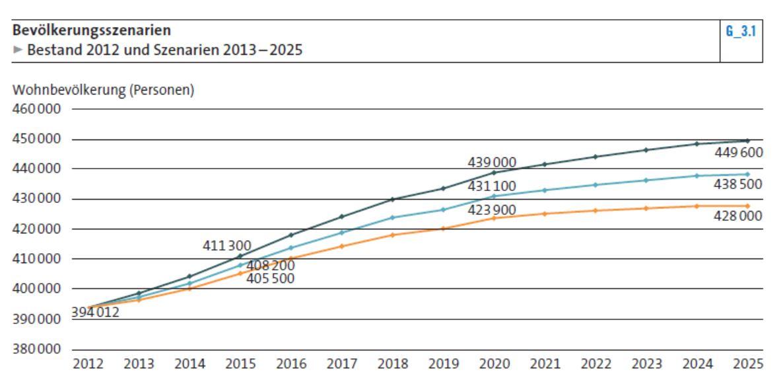 Prognostiziertes Bevölkerungswachstum Stadt Zürich
